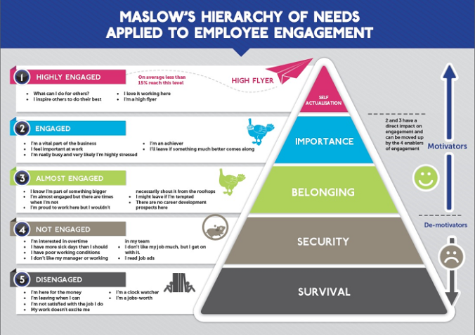 maslows-hierarchy-of-employee-engagement
